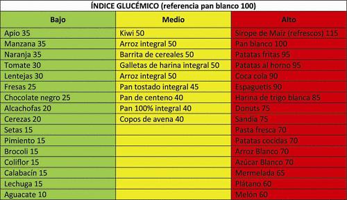 Lista de alimentos con sus respectivos índices glucémicos